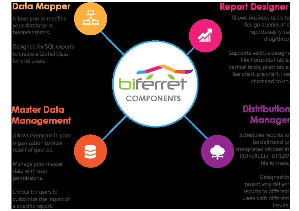 bi_ferret_components